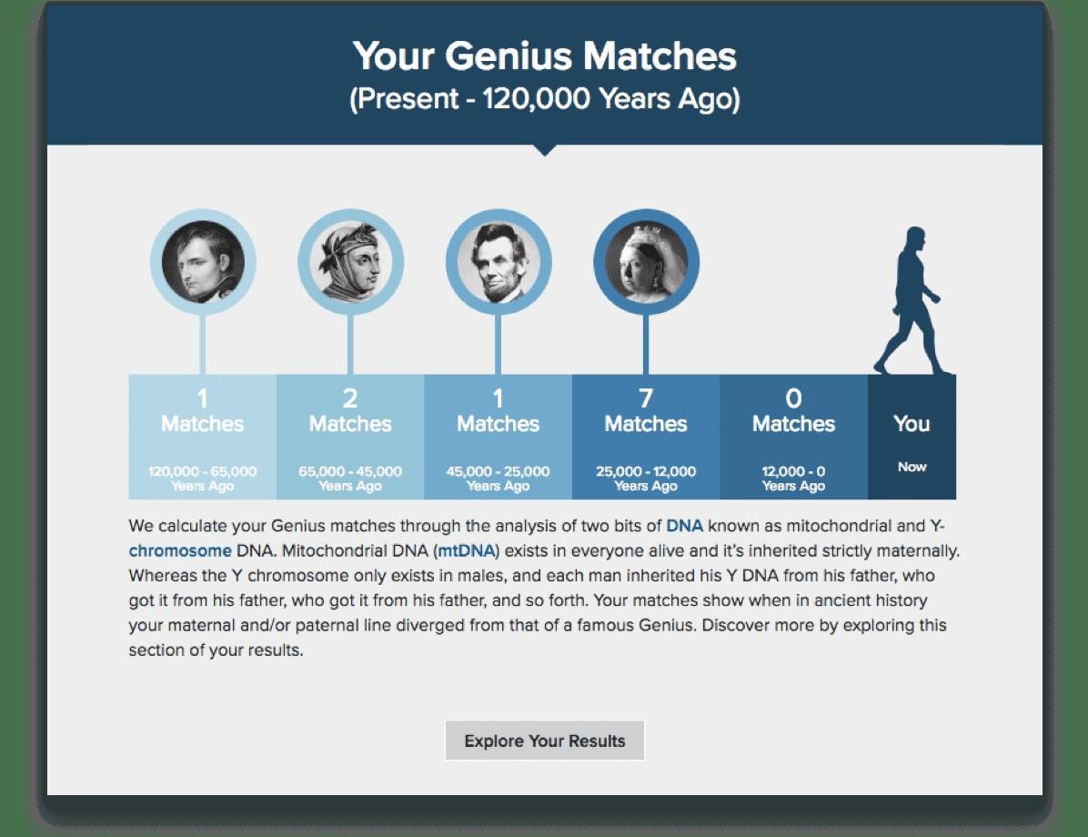 Historical genius matches